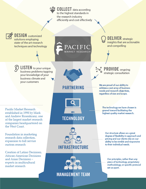 Stacy Reilly Design - An infographic describing the environment and offerings of this market research company.