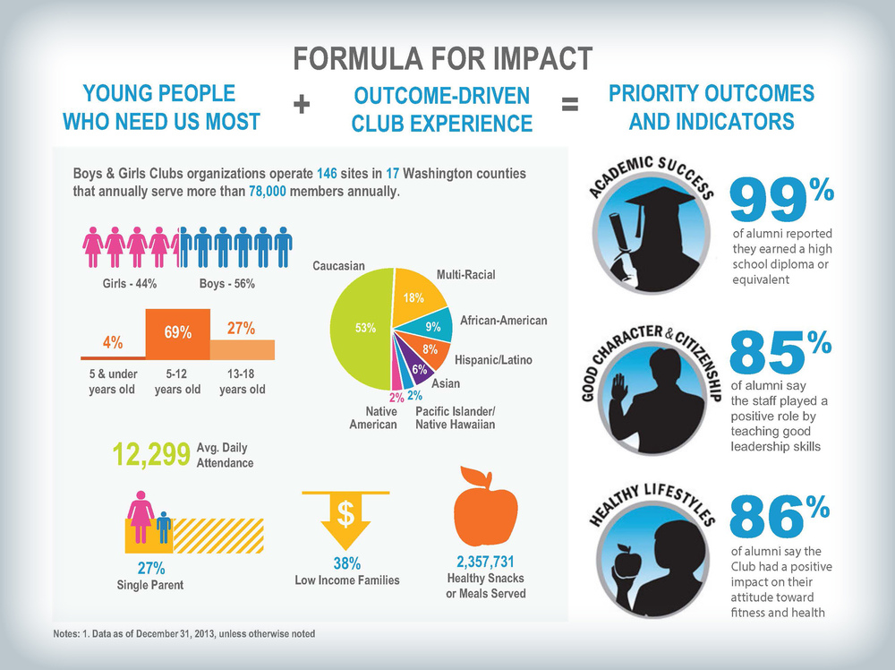 Stacy Reilly Design - This is a portion of an annual report designed for the Boys and Girls Club of Washington State. The visuals describe the demographics of the programs in the state.