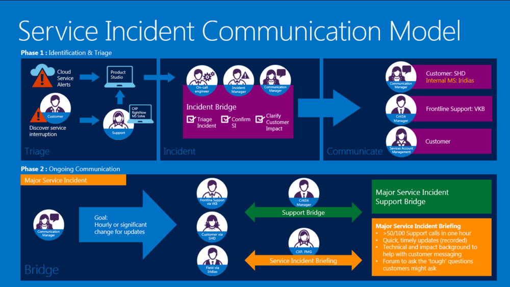 Stacy Reilly Design - This is a portion of a presentation designed to tell the story of how an issue is resolved for Office 365.