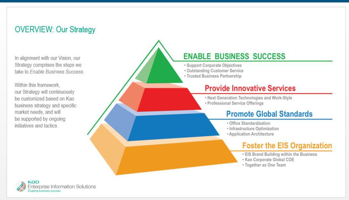 Project Portfolio: Marketing & Sales Strategy/Creative